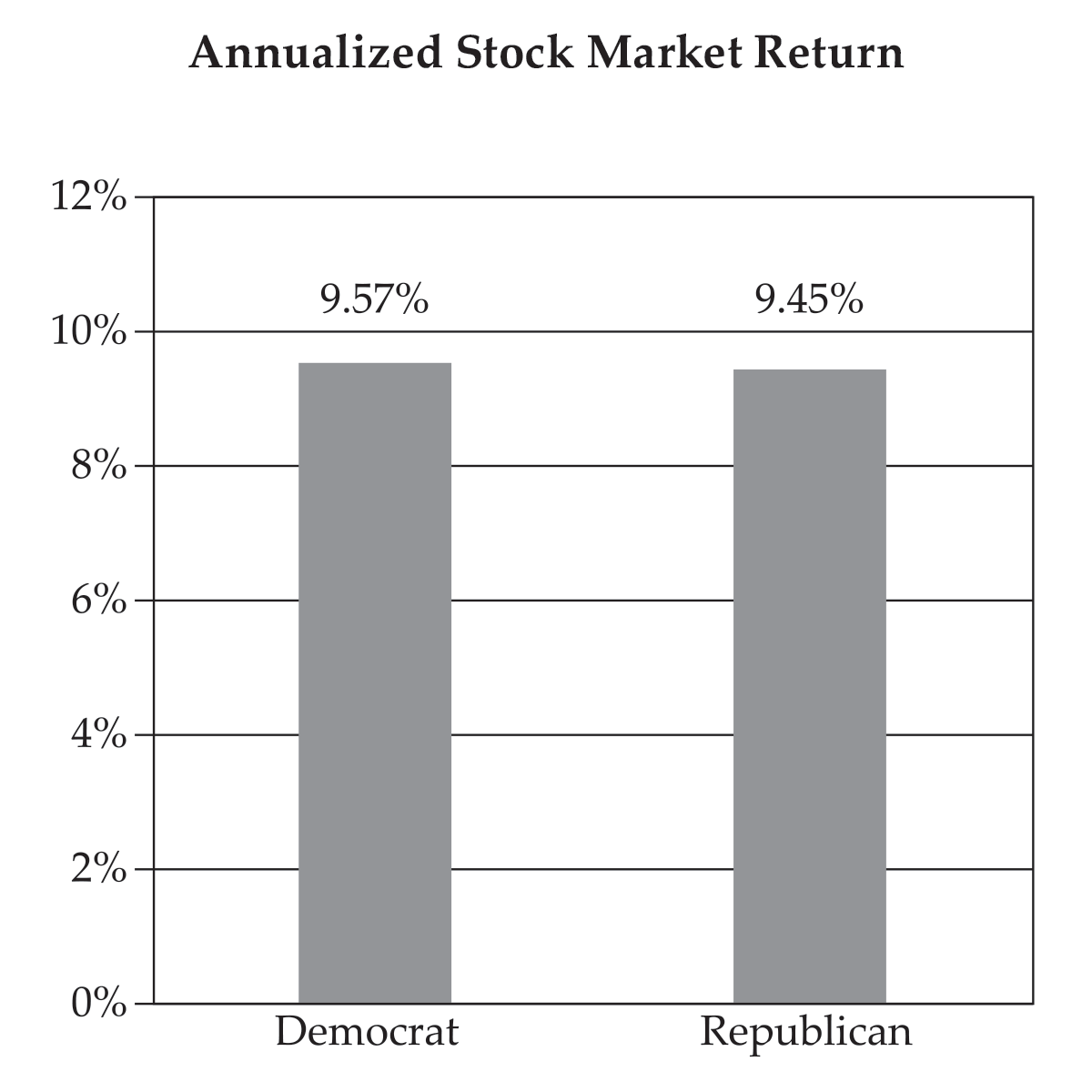 Annualized Stock Market Return By Presidential Party: 1852 – 2020